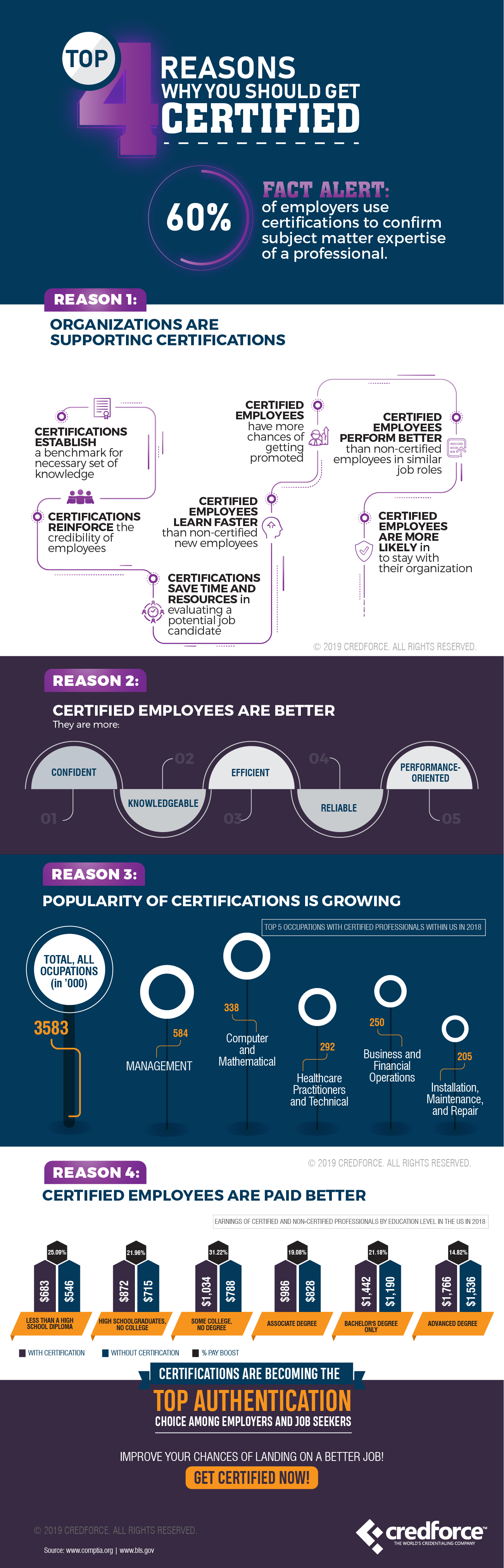 Top 4 Reasons Why You Should Get Certified_CF_IG Fresh