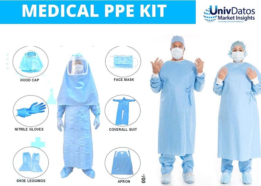 PPE Kit Market